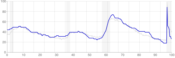Alabama monthly unemployment rate chart from 1990 to February 2021